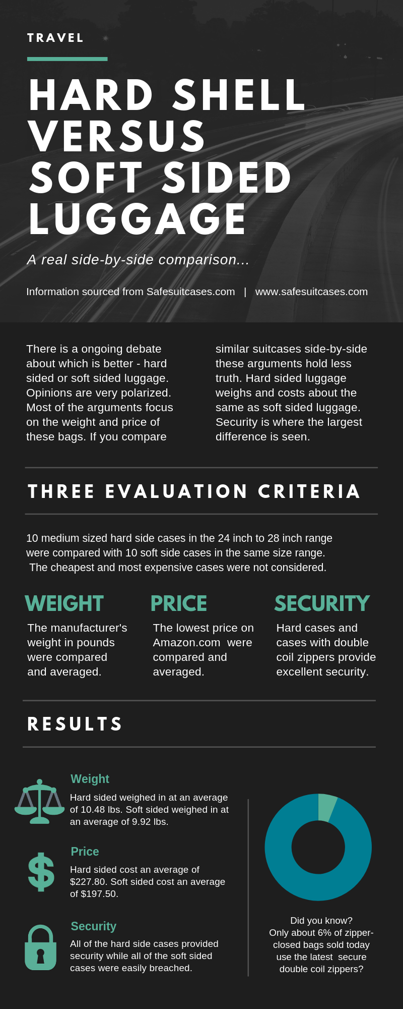 Hard shell versus soft sided luggage info graphic